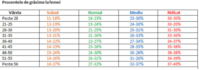 procentaj de grăsime în greutate)