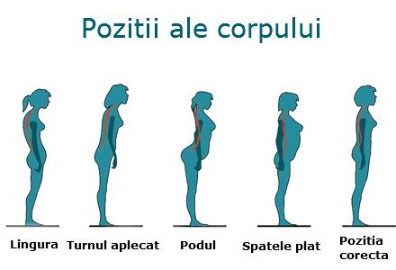 pozitia_corpului