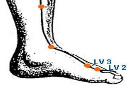 punct de presopunctura pentru durerea menstruala
