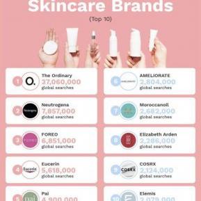 FOREO este în TOP 3 brand-uri de îngrijire facială la nivel global